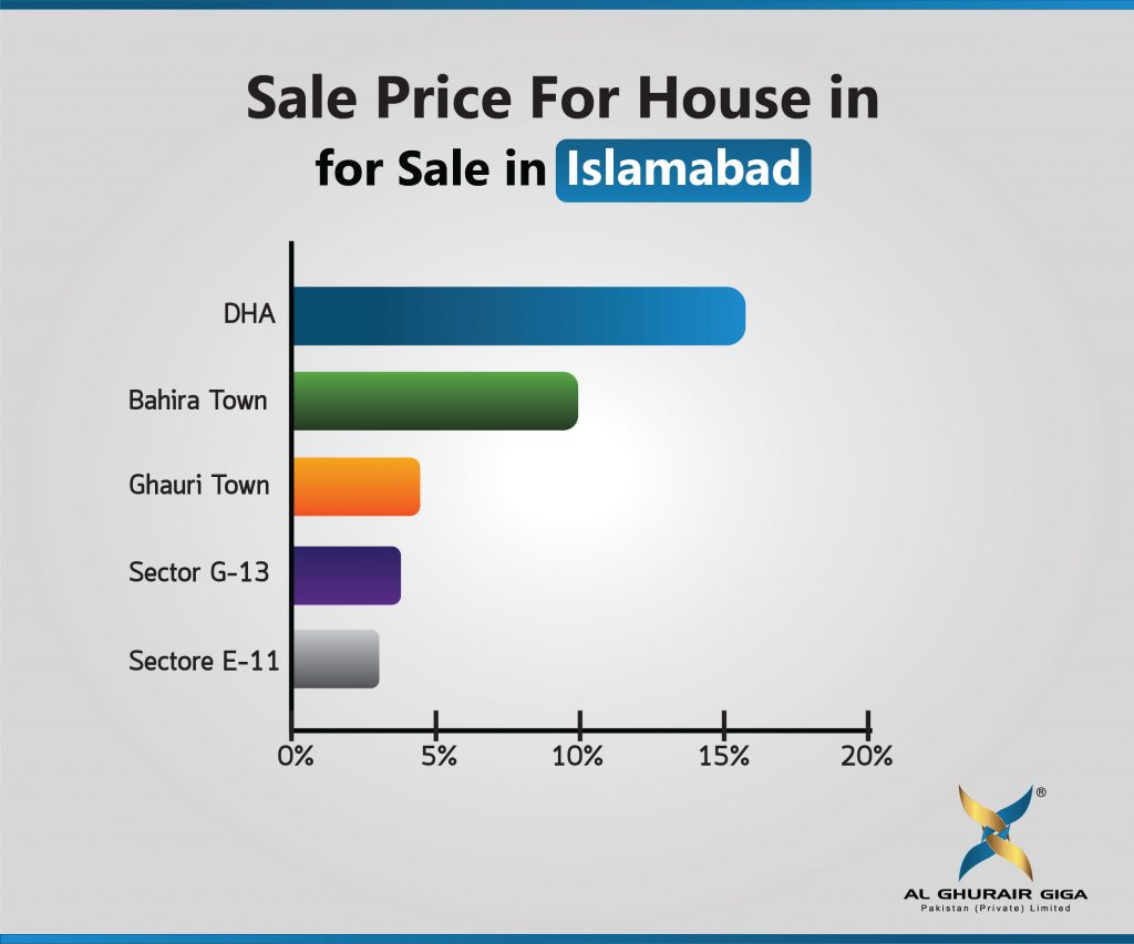 Sale Price for Houses