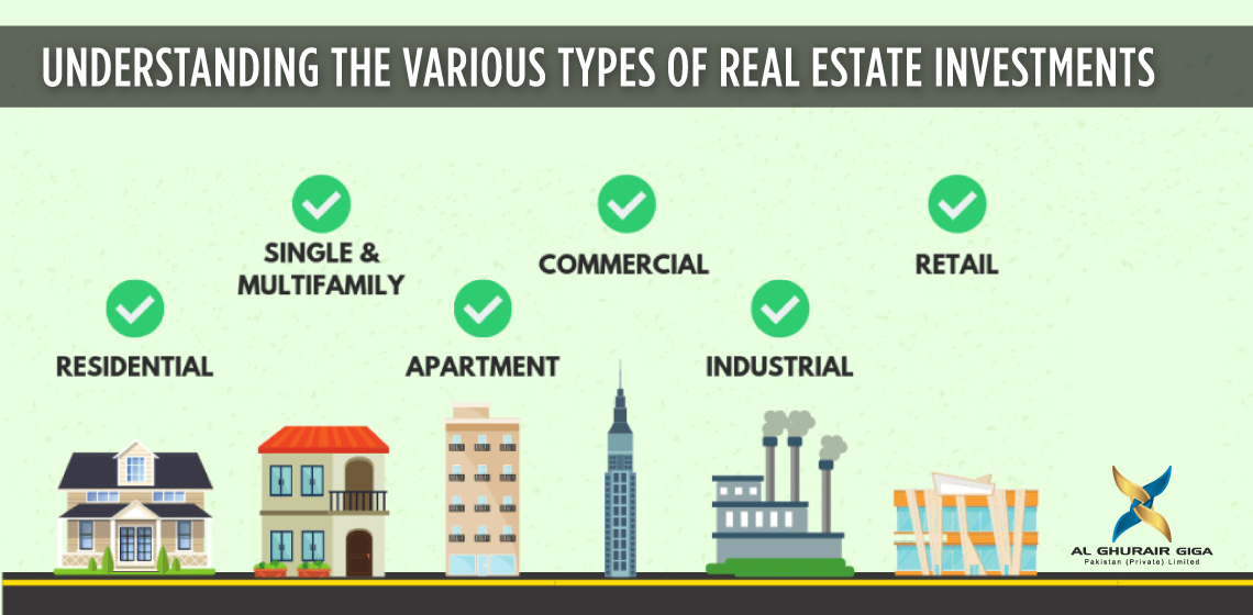 Understanding the various type of Real Estate Investments